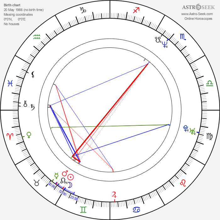 Hiroshi Nishikiori - Astrology Natal Birth Chart