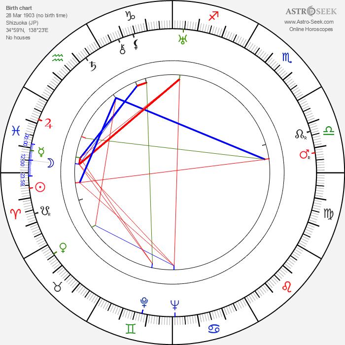 Hiroshi Shimizu 1903 - Astrology Natal Birth Chart
