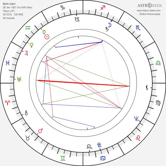 Hiroshi Teshigahara - Astrology Natal Birth Chart