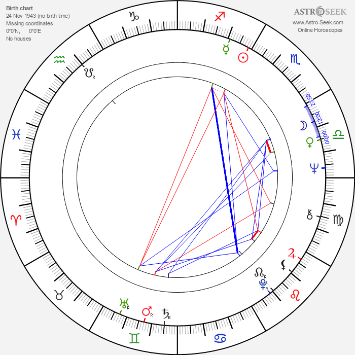 Hiroshi Ueda - Astrology Natal Birth Chart