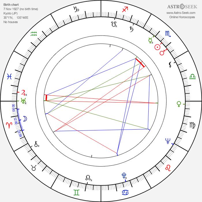 Hiroshi Yamauchi - Astrology Natal Birth Chart