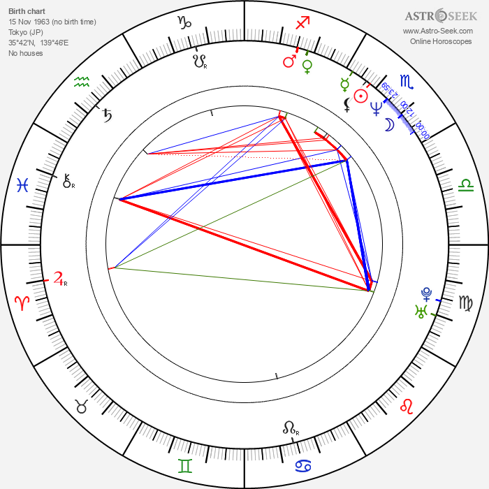Hiroyuki Kitakubo - Astrology Natal Birth Chart