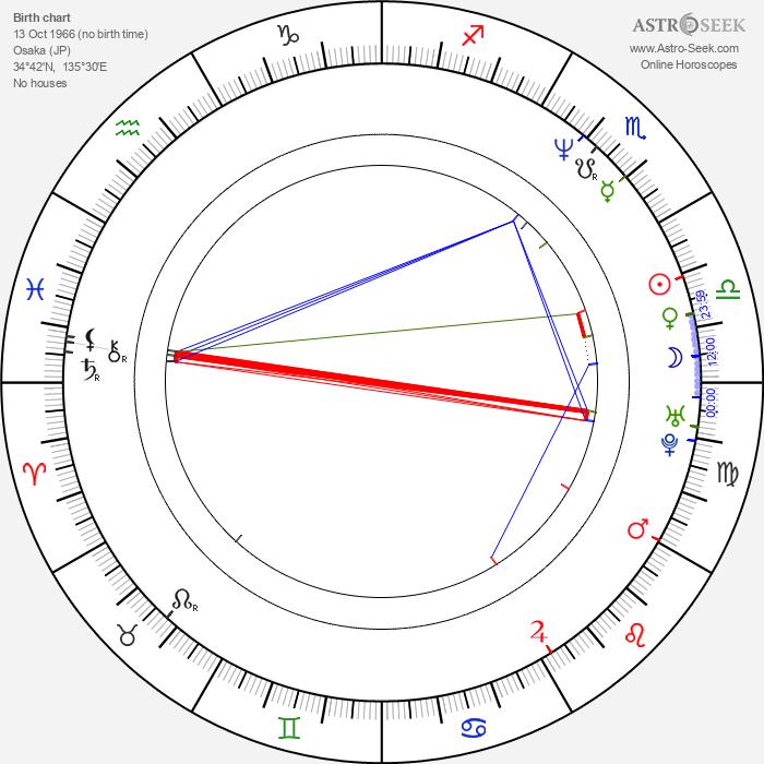 Hiroyuki Okiura - Astrology Natal Birth Chart
