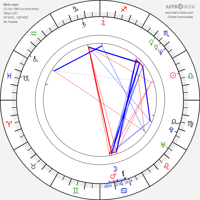 Hiroyuki Sanada - Astrology Natal Birth Chart
