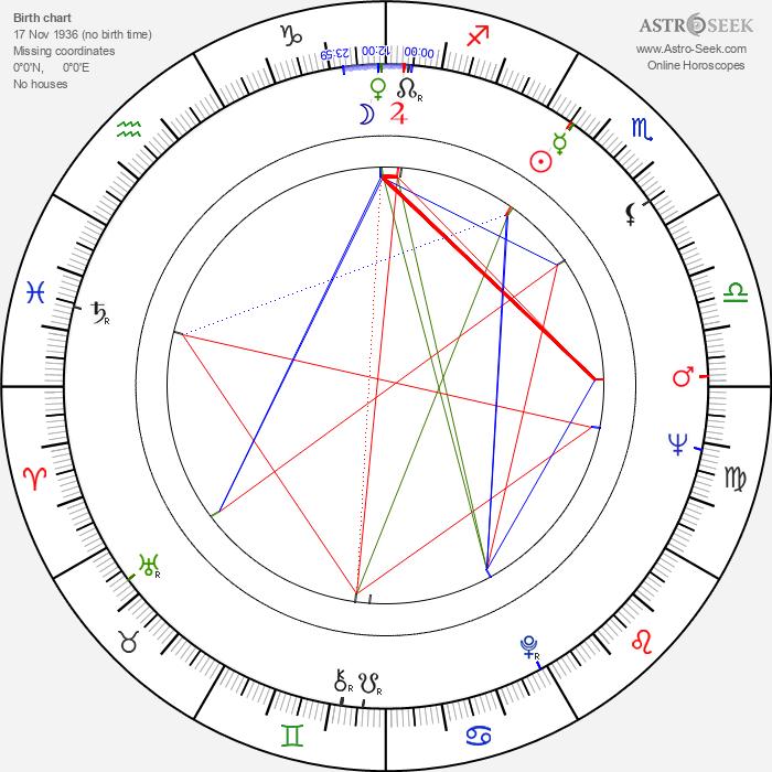 Hisashi Igawa - Astrology Natal Birth Chart