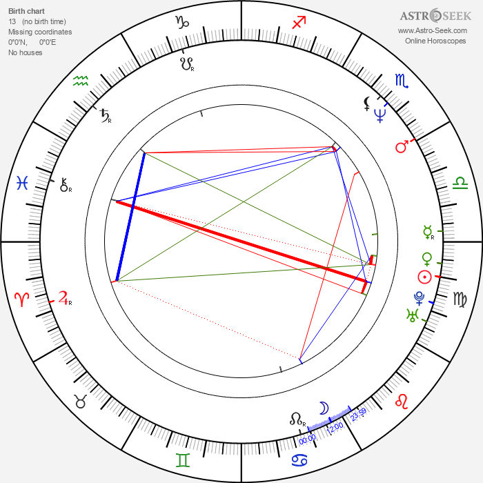 Hisham Abbas - Astrology Natal Birth Chart