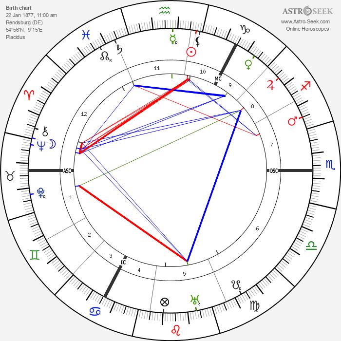Hjalmar Schacht - Astrology Natal Birth Chart
