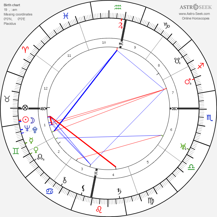Ho Chi Minh - Astrology Natal Birth Chart