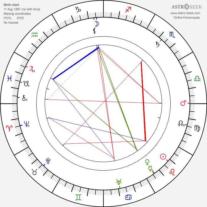 Hobart Bosworth - Astrology Natal Birth Chart