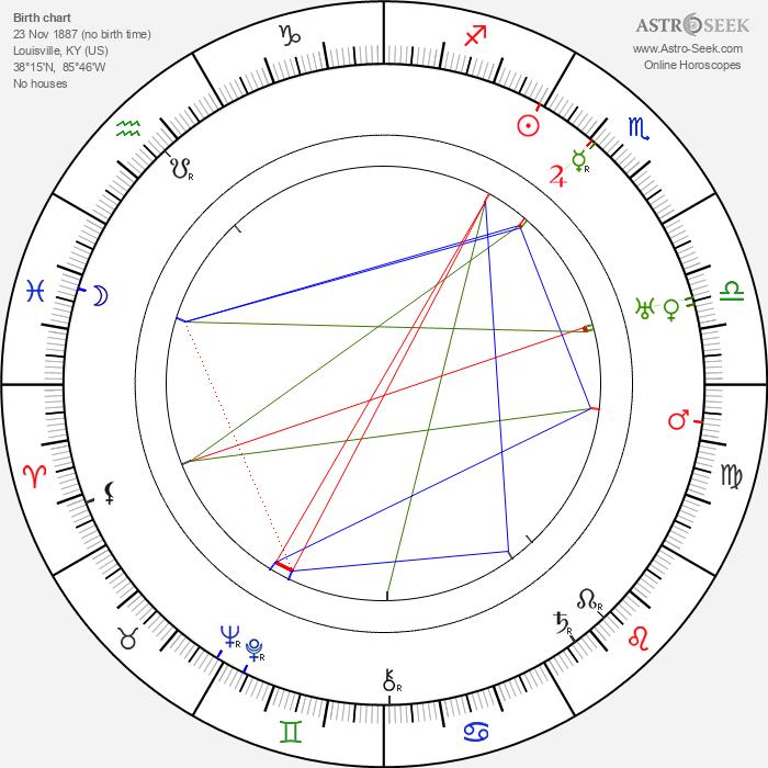 Hobart Henley - Astrology Natal Birth Chart