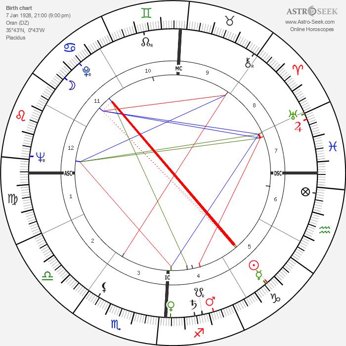 Hocine Khalfi - Astrology Natal Birth Chart