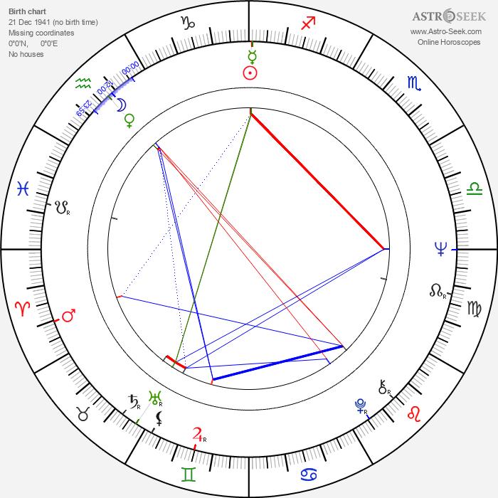 Hoi-Pang Lo - Astrology Natal Birth Chart
