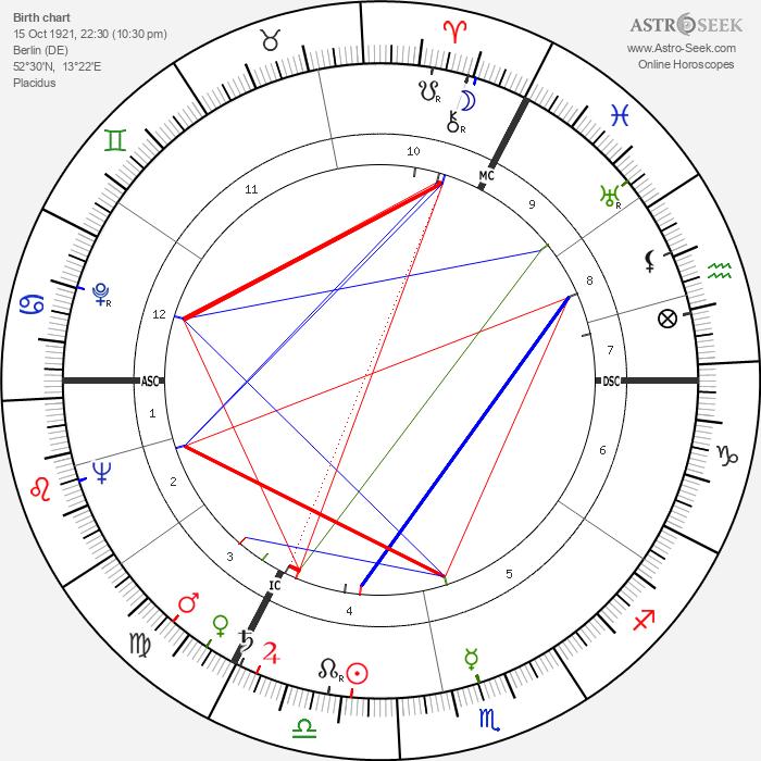 Hoimar von Ditfurth - Astrology Natal Birth Chart
