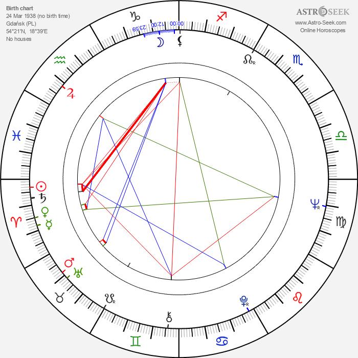 Holger Czukay - Astrology Natal Birth Chart