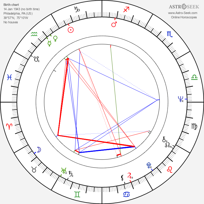 Holland Taylor - Astrology Natal Birth Chart
