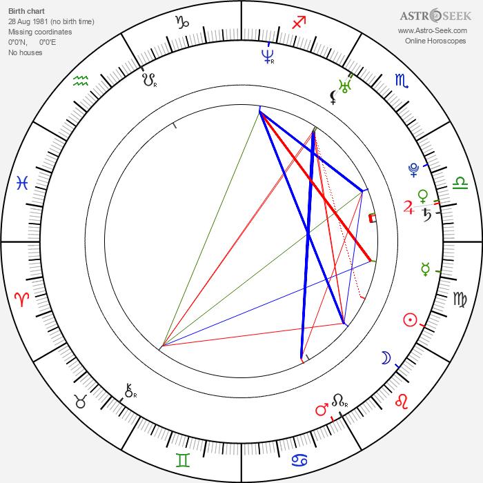 Holley Fain - Astrology Natal Birth Chart