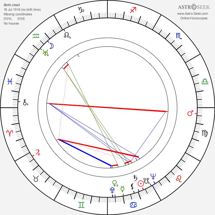 Hollis Irving - Astrology Natal Birth Chart