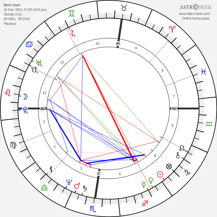Holly Dale - Astrology Natal Birth Chart