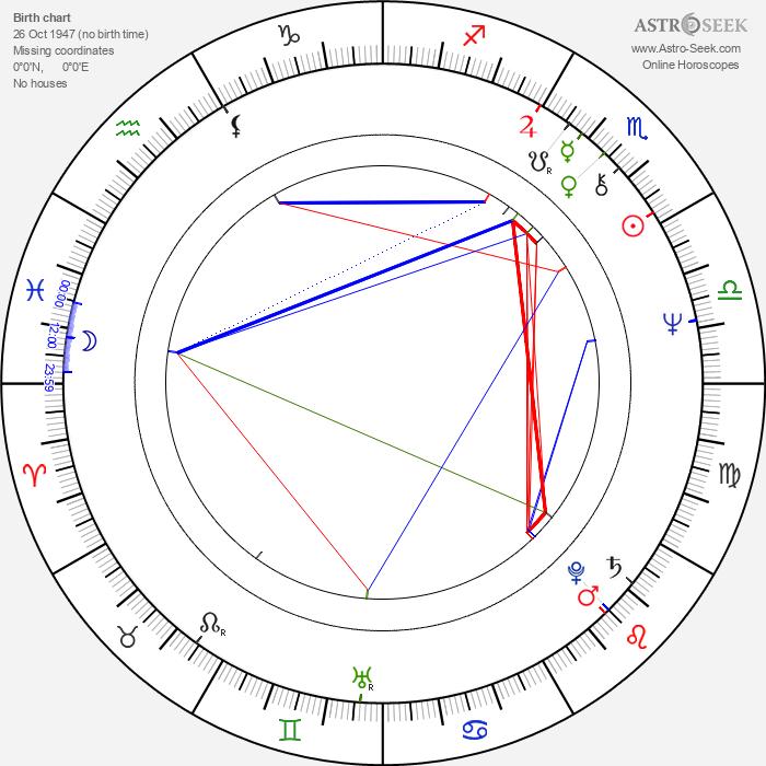Holly Woodlawn - Astrology Natal Birth Chart