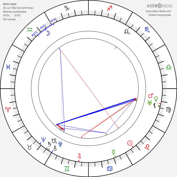 Holmes Herbert - Astrology Natal Birth Chart