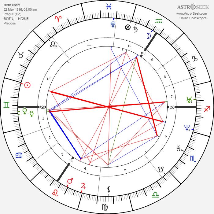 Holy Roman Emperor Charles IV. - Astrology Natal Birth Chart