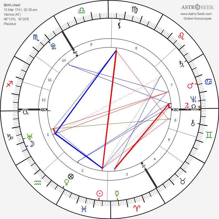 Holy Roman Emperor Joseph II - Astrology Natal Birth Chart