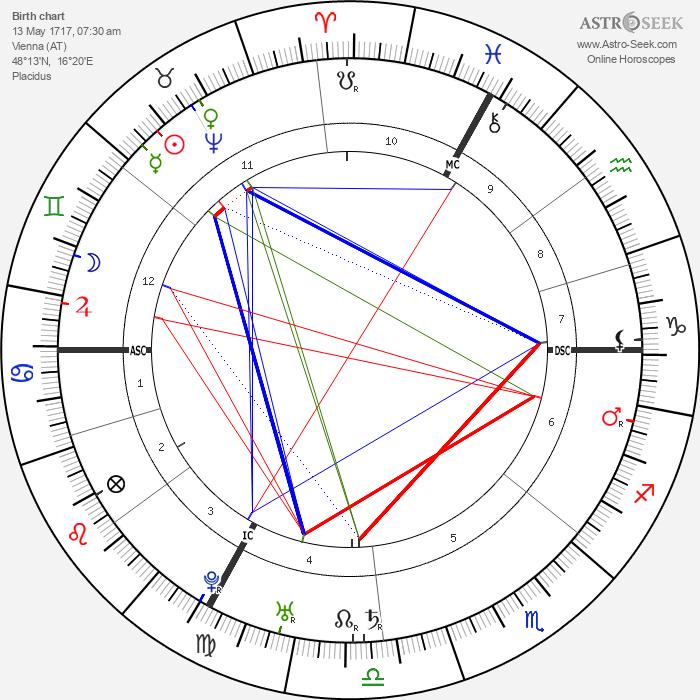 Holy Roman Empress Maria Therese - Astrology Natal Birth Chart