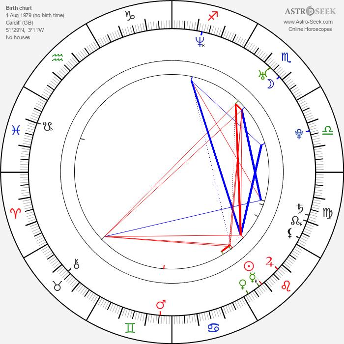 Honeysuckle Weeks - Astrology Natal Birth Chart