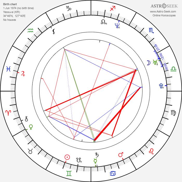 Hong-pyo Kim - Astrology Natal Birth Chart