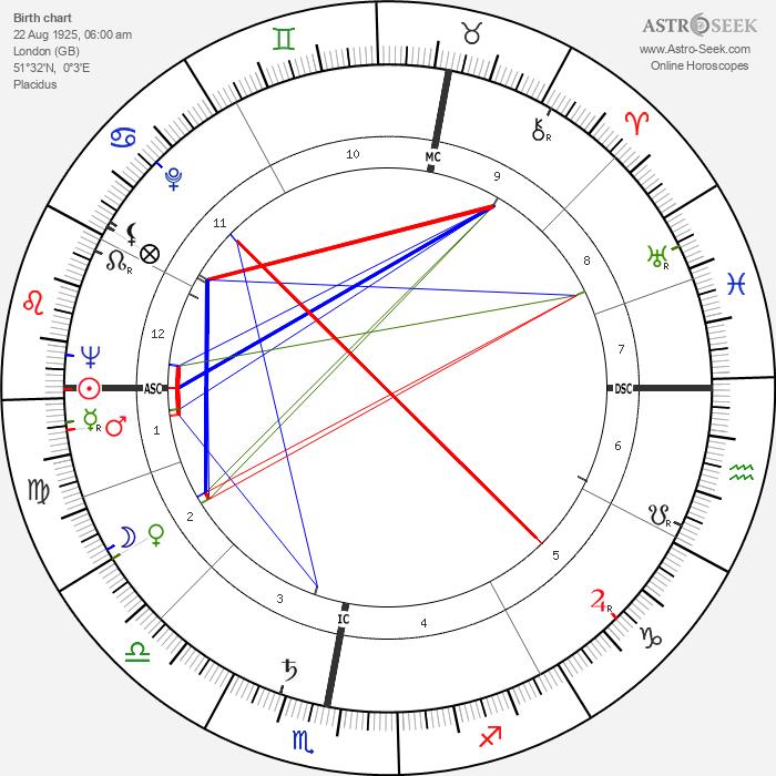 Honor Blackman - Astrology Natal Birth Chart