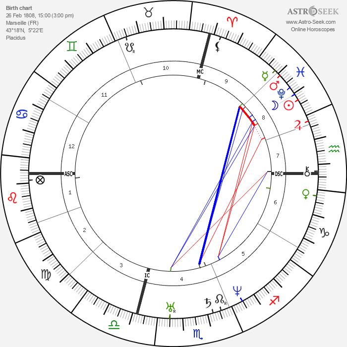Honoré Daumier - Astrology Natal Birth Chart