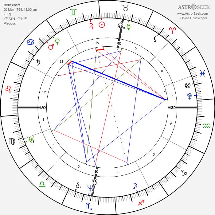 Honoré de Balzac - Astrology Natal Birth Chart