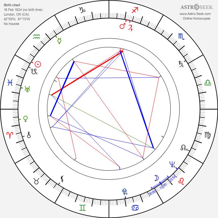 Hope Garber - Astrology Natal Birth Chart