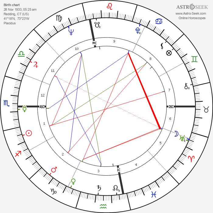 Hope Lange - Astrology Natal Birth Chart