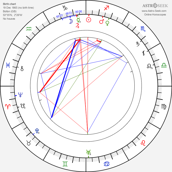 Horace Hodges - Astrology Natal Birth Chart