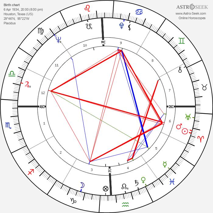 Horace Tapscott - Astrology Natal Birth Chart