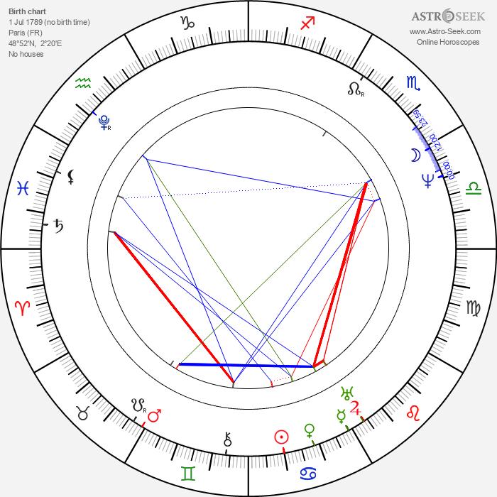 Horace Vernet - Astrology Natal Birth Chart