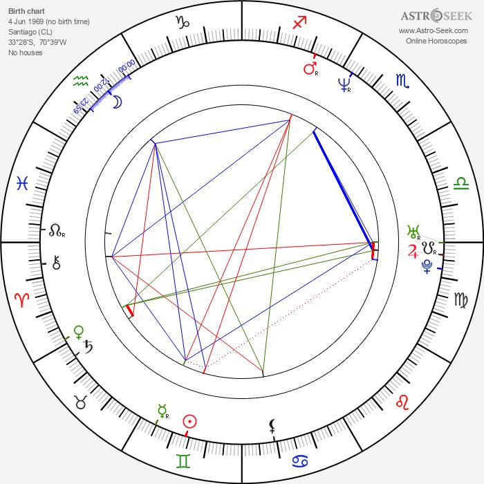 Horatio Sanz - Astrology Natal Birth Chart