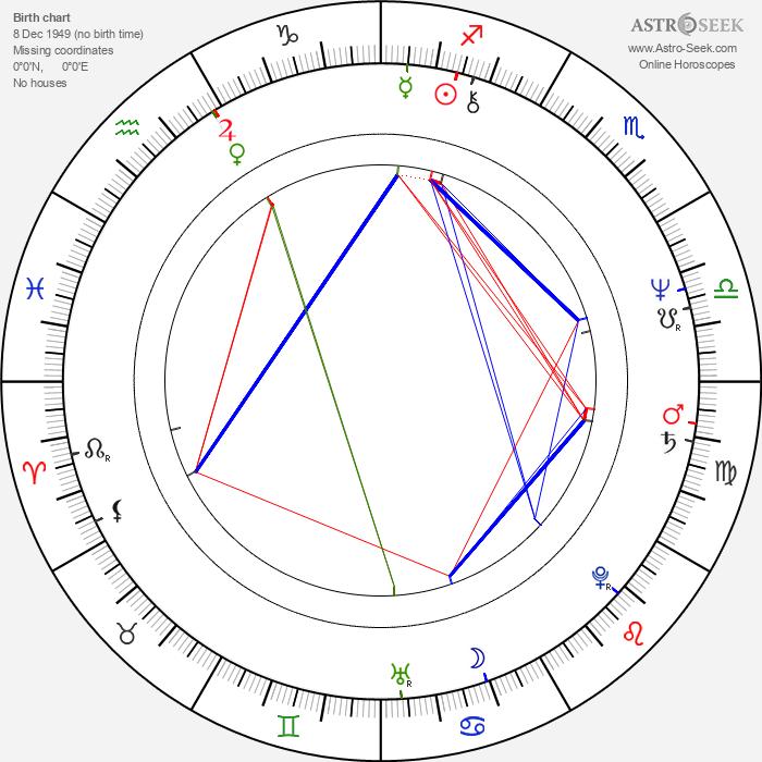 Horea Murgu - Astrology Natal Birth Chart