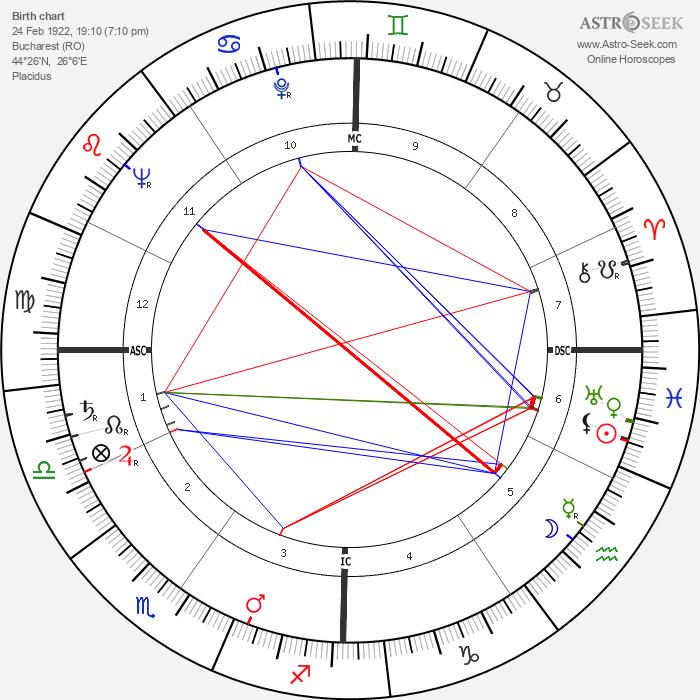 Horia Damian - Astrology Natal Birth Chart