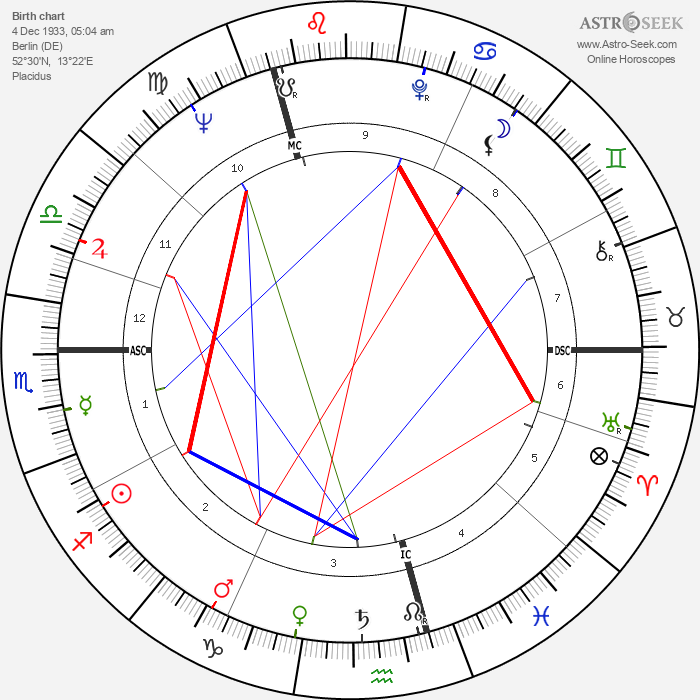 Horst Buchholz - Astrology Natal Birth Chart