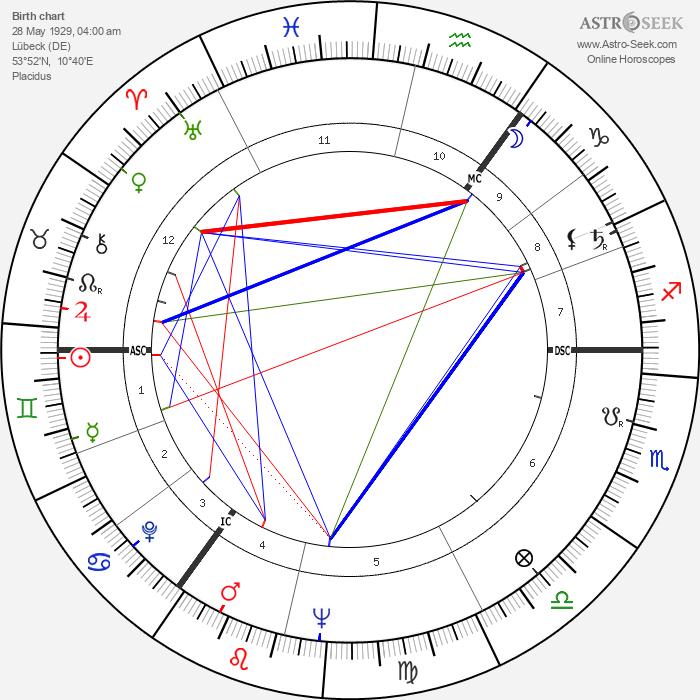 Horst Frank - Astrology Natal Birth Chart