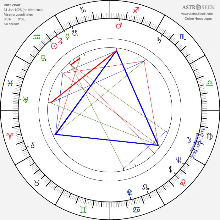 Horst Giese - Astrology Natal Birth Chart
