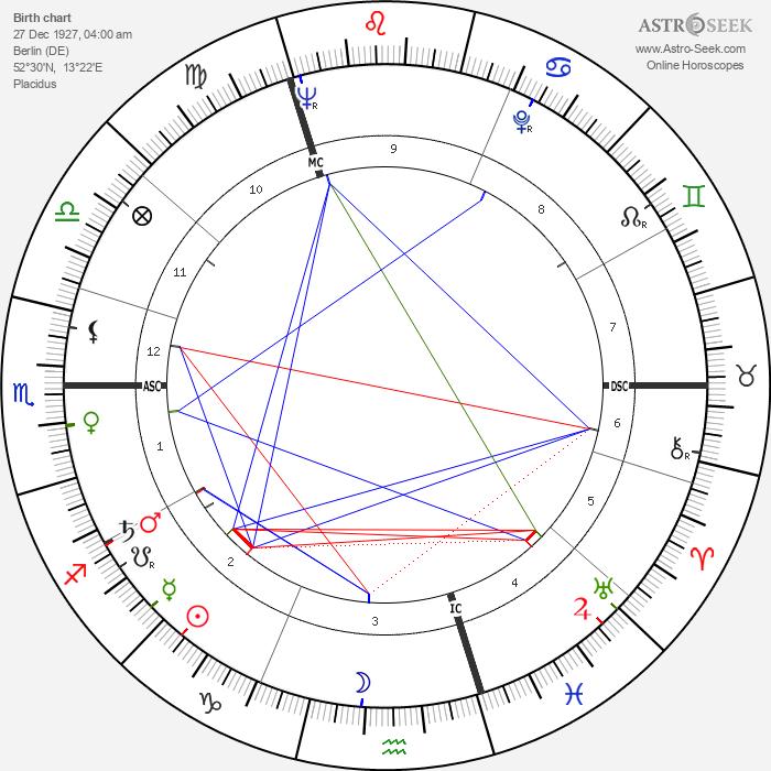 Horst Gruetzner - Astrology Natal Birth Chart