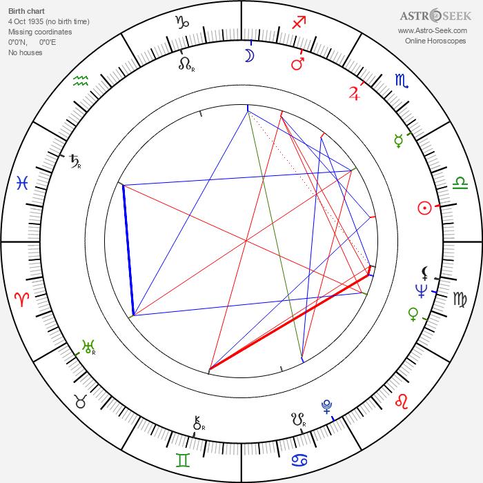 Horst Janson - Astrology Natal Birth Chart