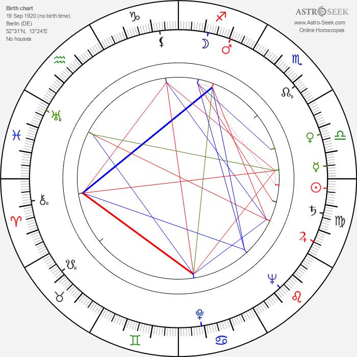 Horst Kube - Astrology Natal Birth Chart