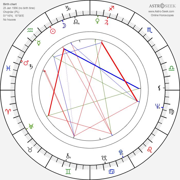 Horst Mahler - Astrology Natal Birth Chart