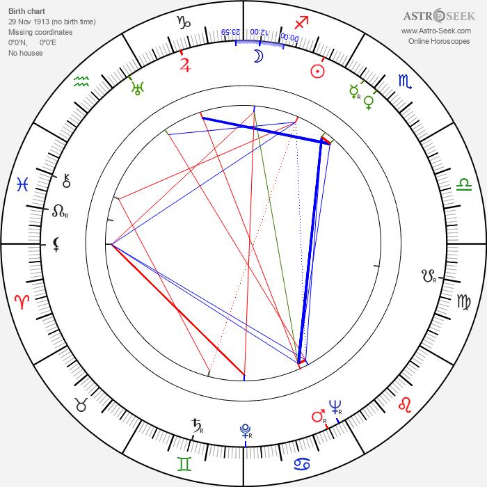 Horst Preusker - Astrology Natal Birth Chart