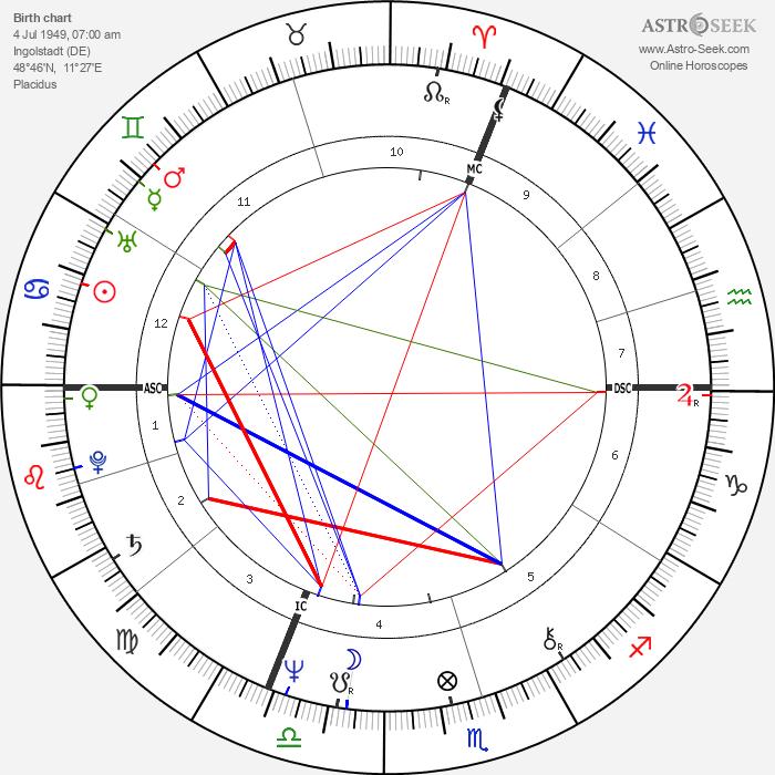 Horst Seehofer - Astrology Natal Birth Chart
