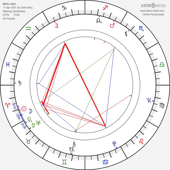 Horst Seemann - Astrology Natal Birth Chart